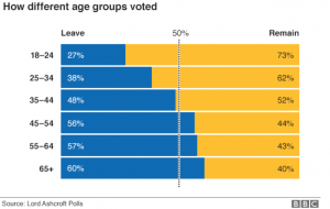 Vote leave Vote Remain By Age