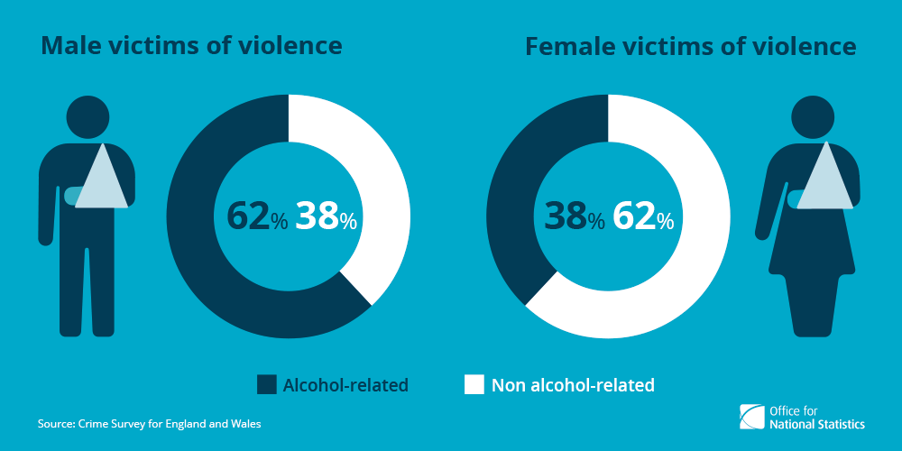 the impact of alcohol on violence What other visitors have said about alcohol abuse click below to see contributions from other visitors to this page about the impact.