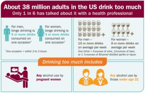 alcoholism, us stats, USA alcohol statistics, drinking